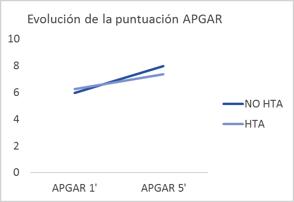 evolución de la puntuación APGAR
