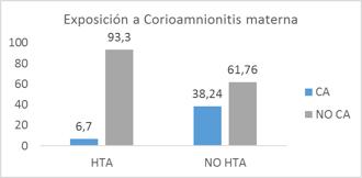 exposición a Corioamnionitis materna