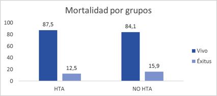 mortalidad por grupos