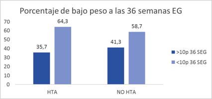 porcentaje de bajo peso a las 36 semanas EG