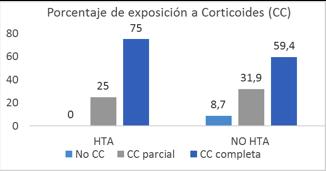 porcentaje de exposición a Corticoides
